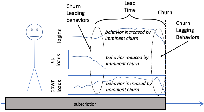 Leading and Lagging Behavior Creating a Churn Dataset