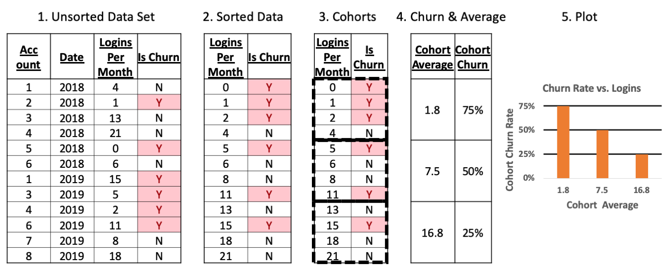 How to Analyze Churn with Behavioral Cohort Analysis